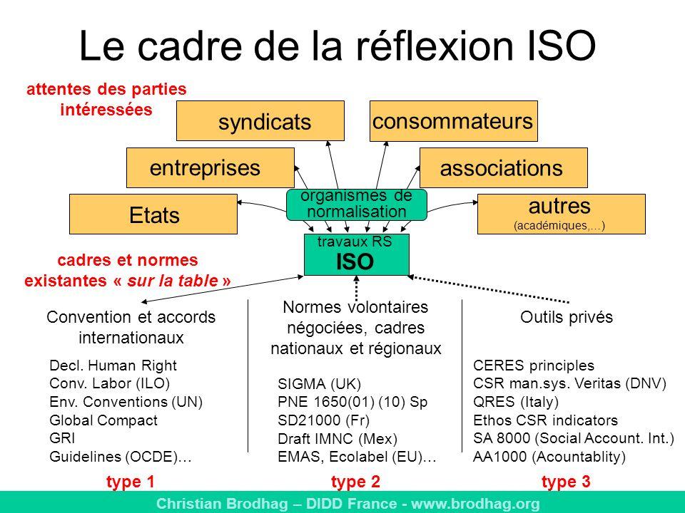 Le cadre de la réflexion ISO