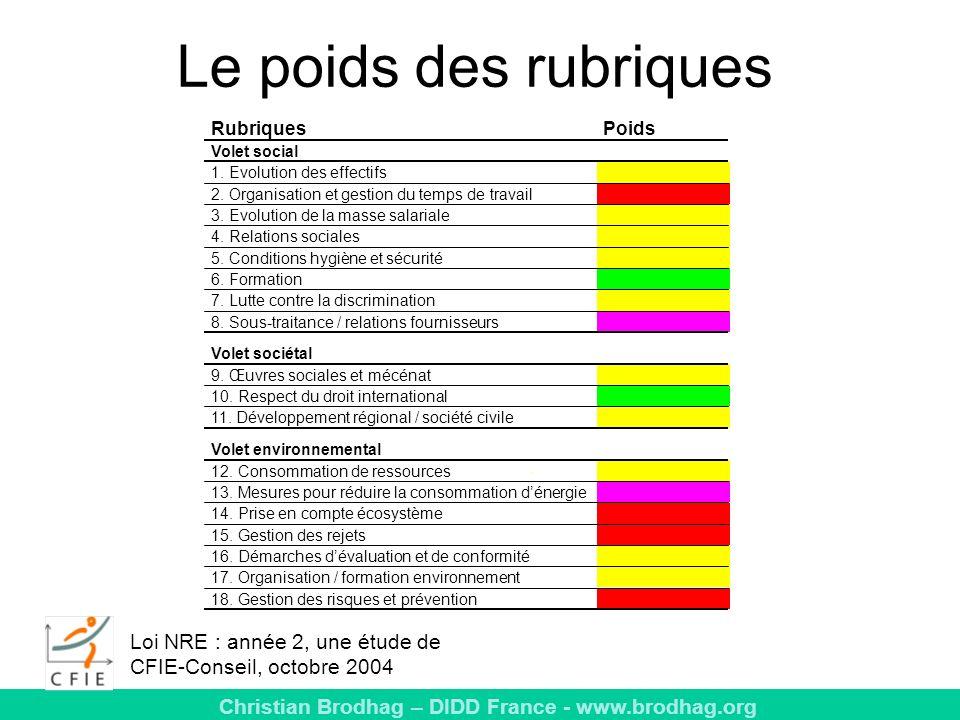 Le poids des rubriques Rubriques. Poids. Volet social. 1. Evolution des effectifs. 2. Organisation et gestion du temps de travail.