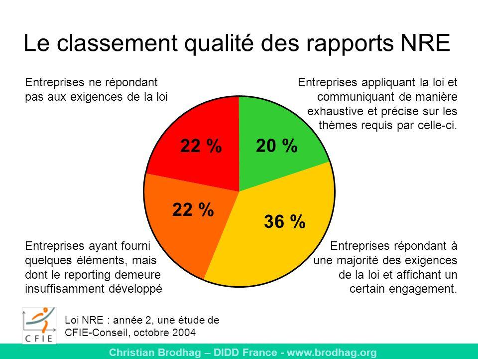 Le classement qualité des rapports NRE