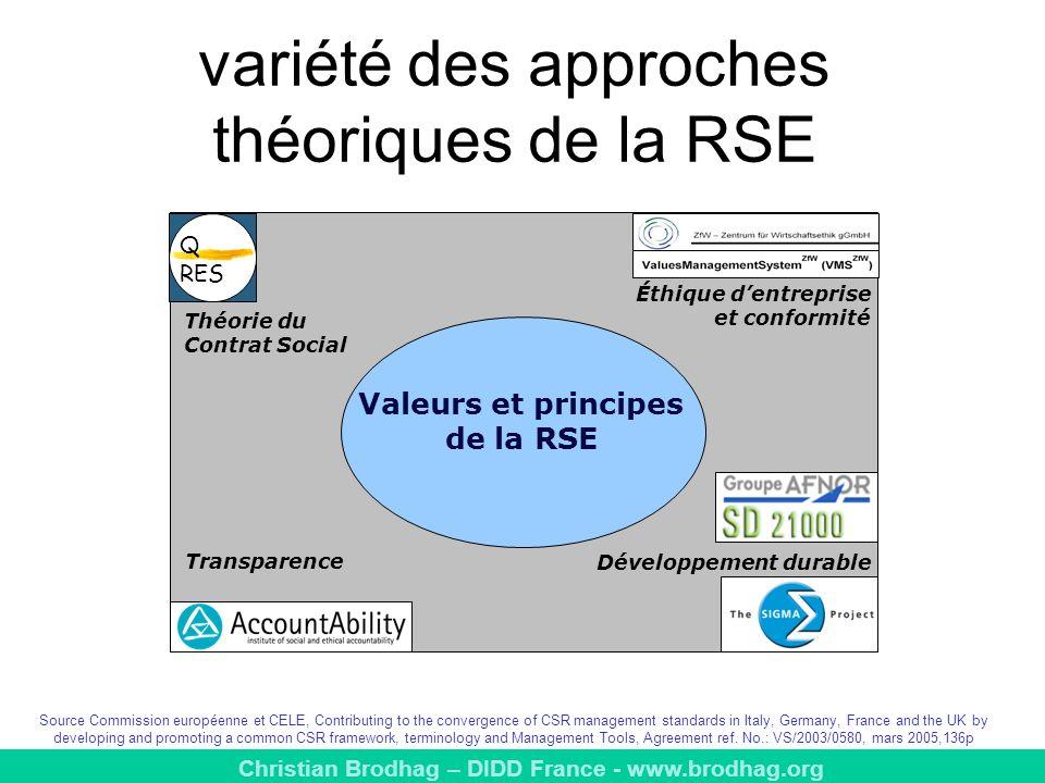 variété des approches théoriques de la RSE