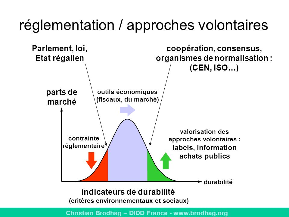 réglementation / approches volontaires
