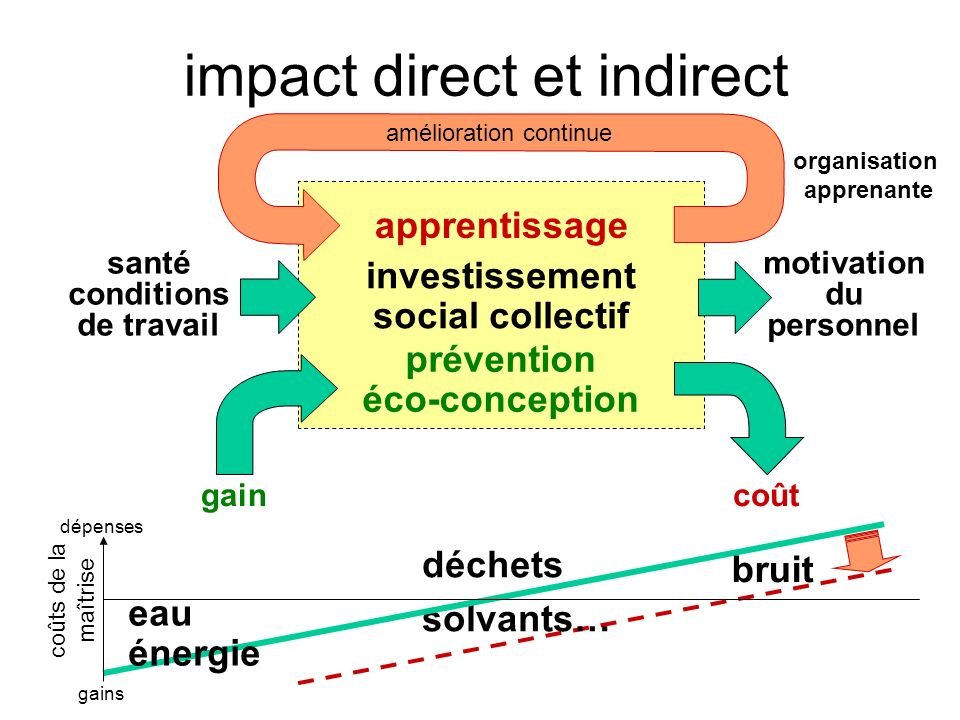 impact direct et indirect