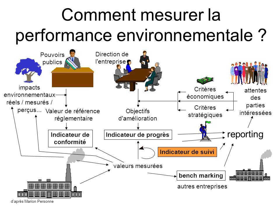 Comment mesurer la performance environnementale