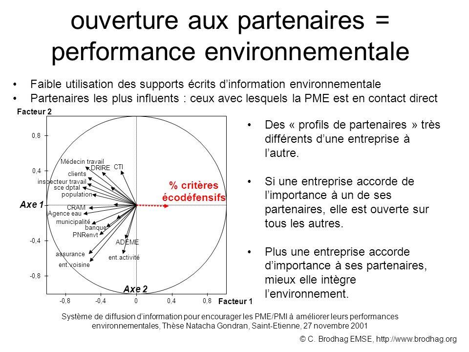 ouverture aux partenaires = performance environnementale