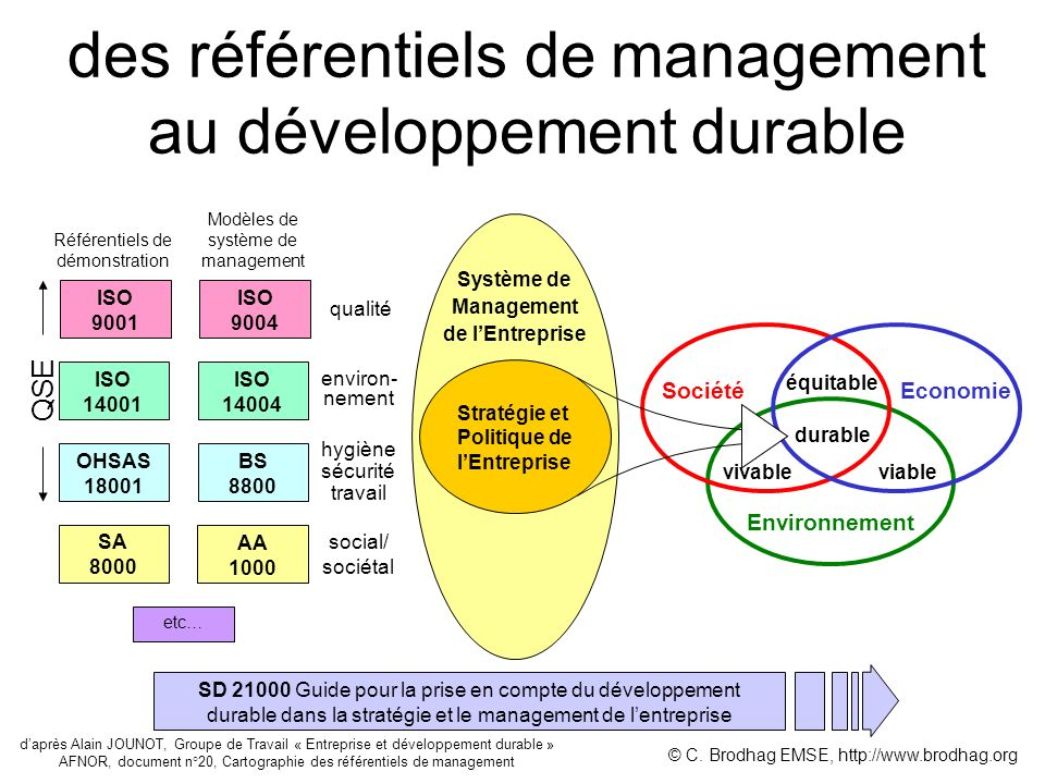 des référentiels de management au développement durable