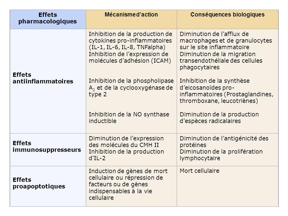 Effets pharmacologiques Mécanisme d'action Conséquences biologiques
