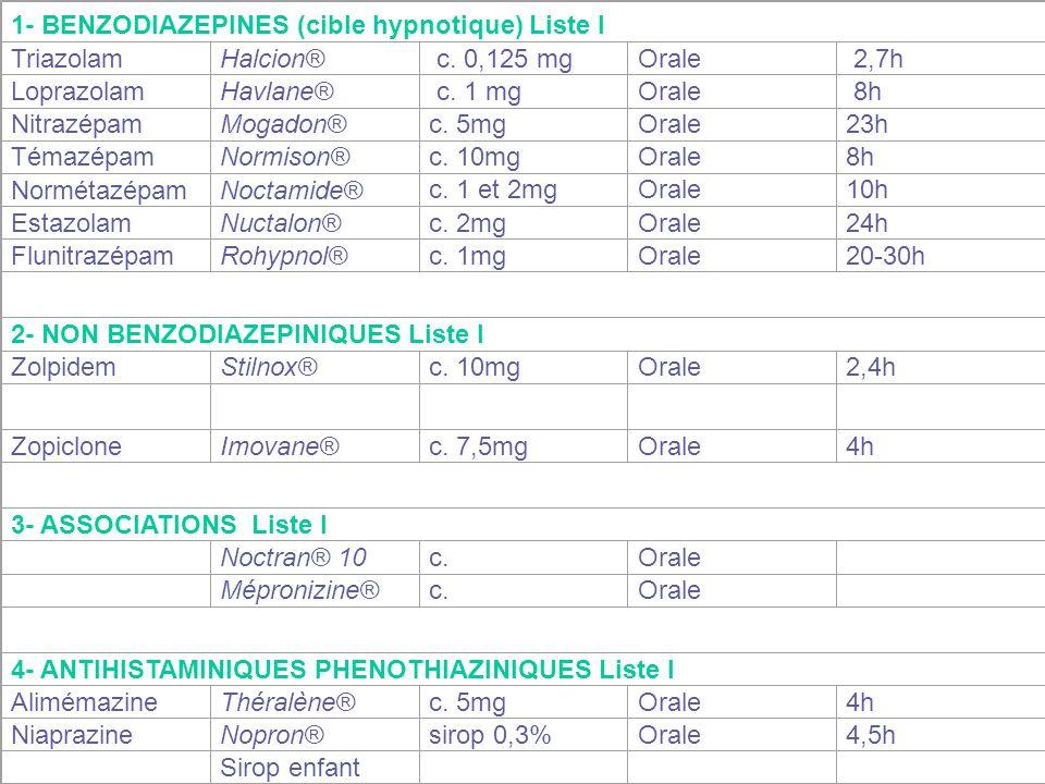 1- BENZODIAZEPINES (cible hypnotique) Liste I