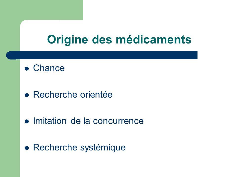 Origine des médicaments