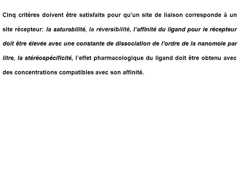 Cinq critères doivent être satisfaits pour qu'un site de liaison corresponde à un site récepteur: la saturabilité, la réversibilité, l'affinité du ligand pour le récepteur doit être élevée avec une constante de dissociation de l'ordre de la nanomole par litre, la stéréospécificité, l'effet pharmacologique du ligand doit être obtenu avec des concentrations compatibles avec son affinité.