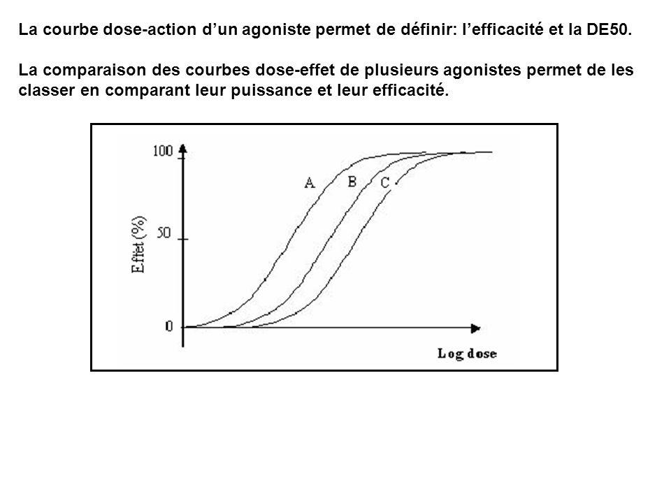 La courbe dose-action d'un agoniste permet de définir: l'efficacité et la DE50.