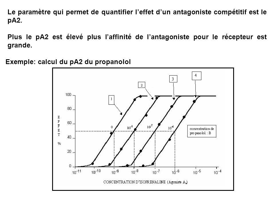 Le paramètre qui permet de quantifier l'effet d'un antagoniste compétitif est le pA2.