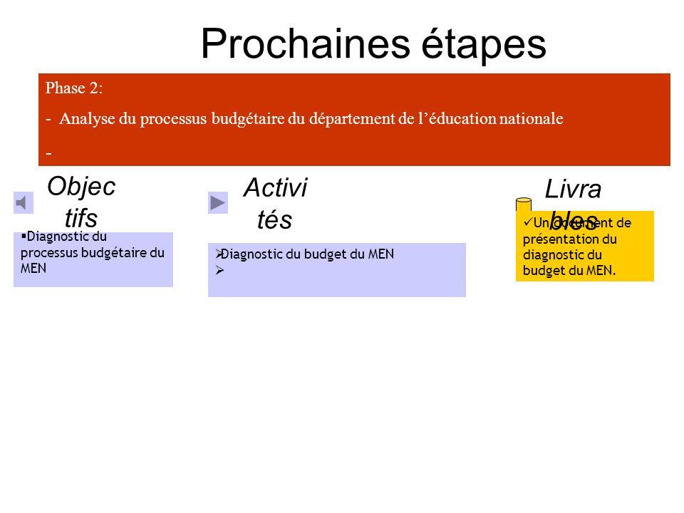 Prochaines étapes Objectifs Livrables Activités - Phase 2: