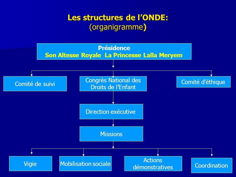 Les structures de l'ONDE: (organigramme)