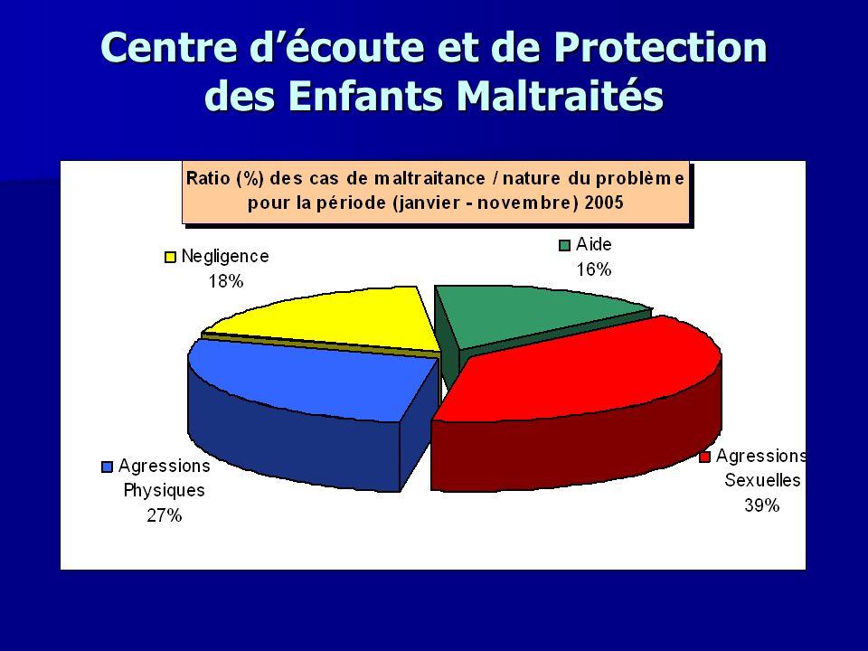Centre d'écoute et de Protection des Enfants Maltraités