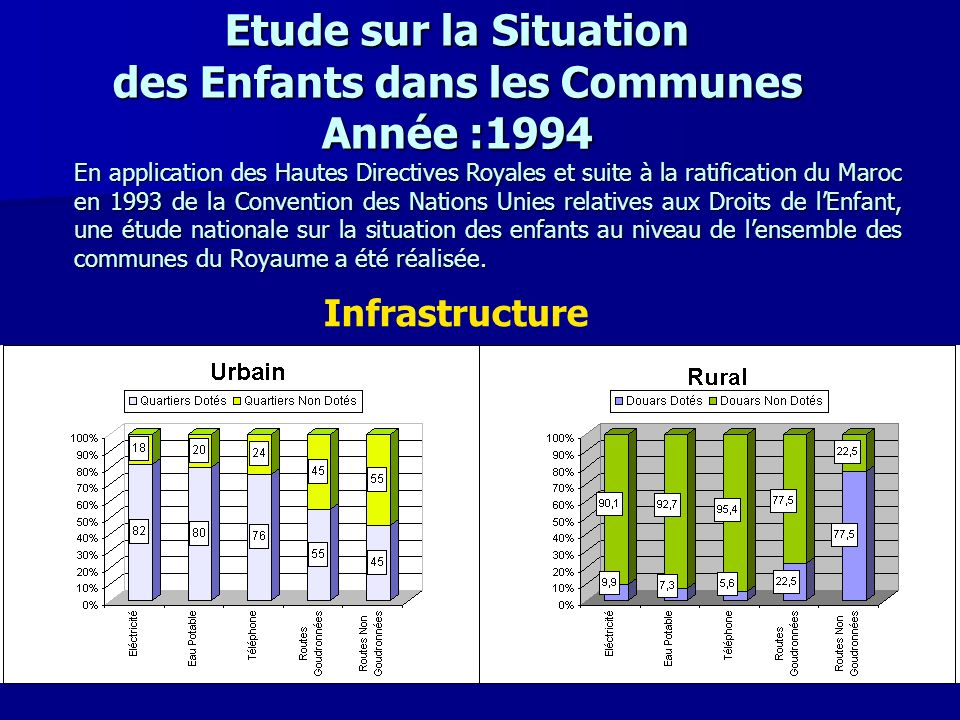 Etude sur la Situation des Enfants dans les Communes Année :1994