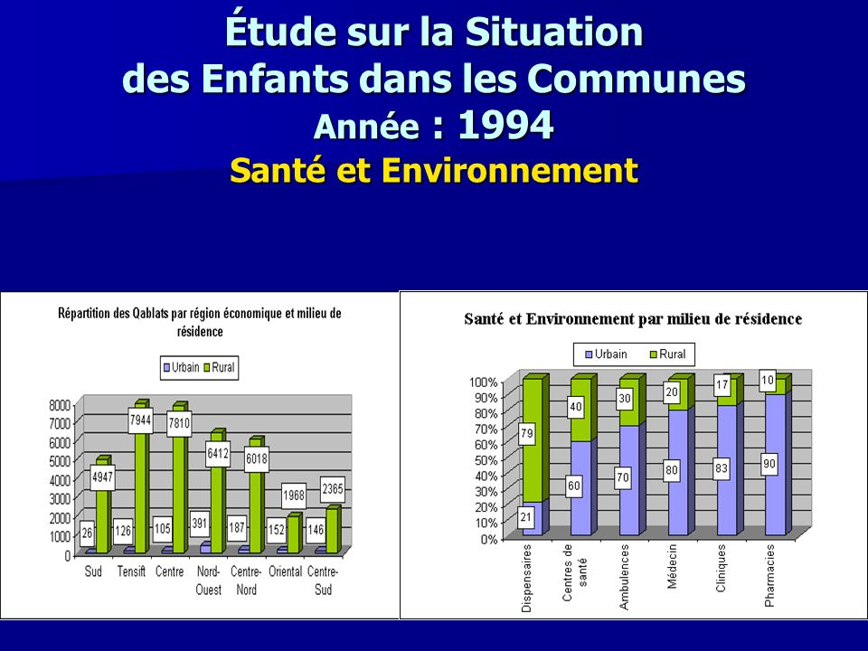 Étude sur la Situation des Enfants dans les Communes Année : 1994