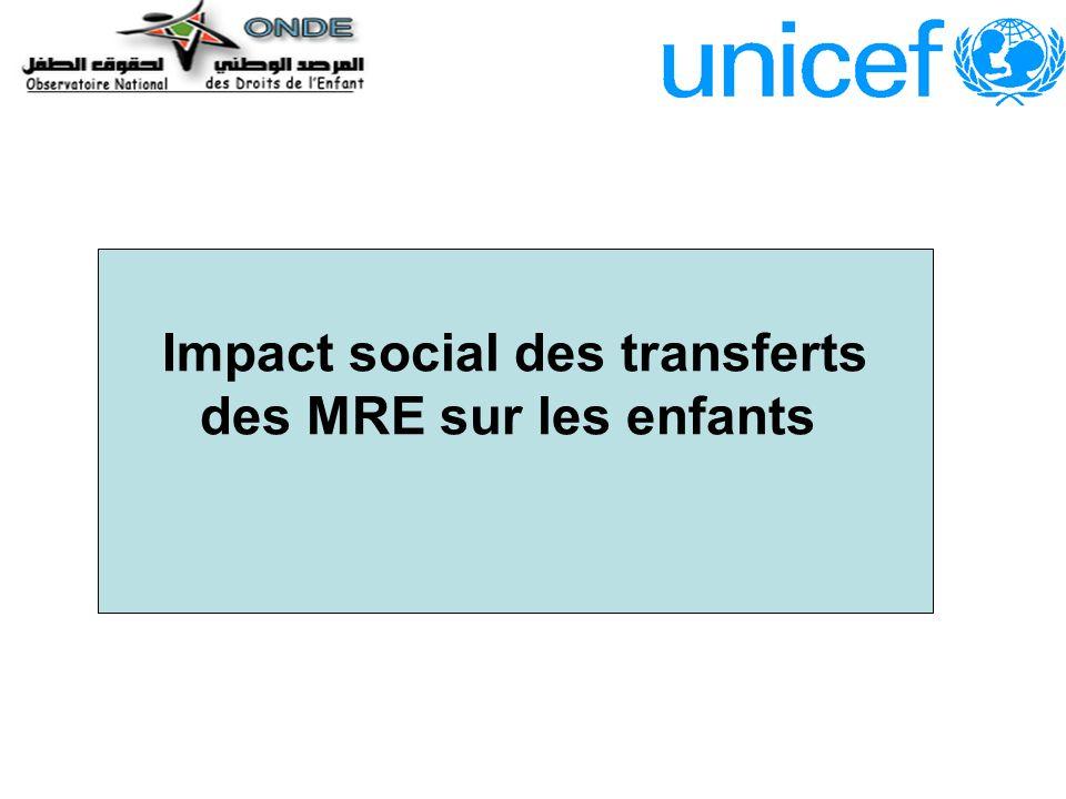 Impact social des transferts des MRE sur les enfants