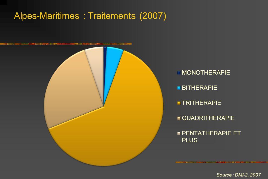 Alpes-Maritimes : Traitements (2007)