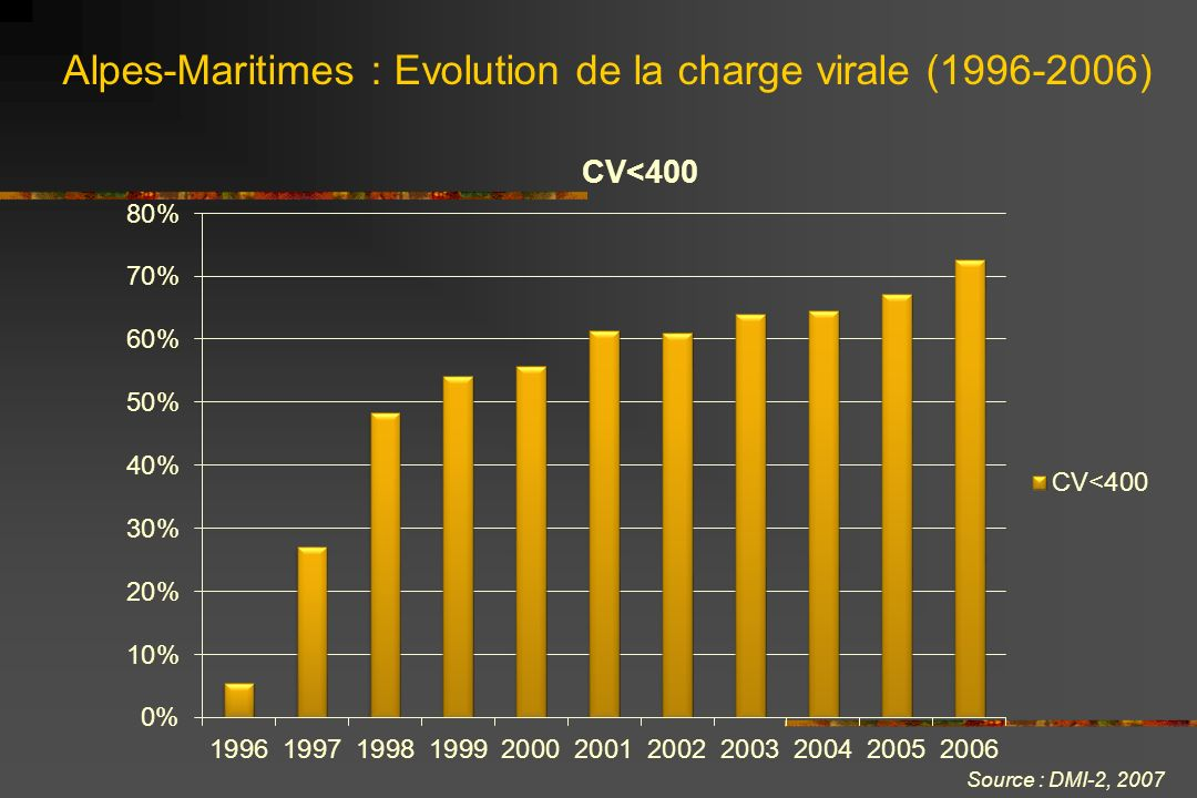 Alpes-Maritimes : Evolution de la charge virale ( )
