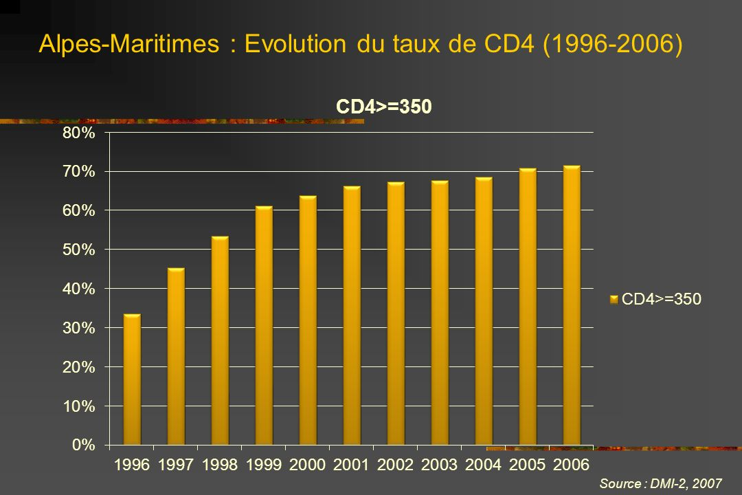 Alpes-Maritimes : Evolution du taux de CD4 ( )