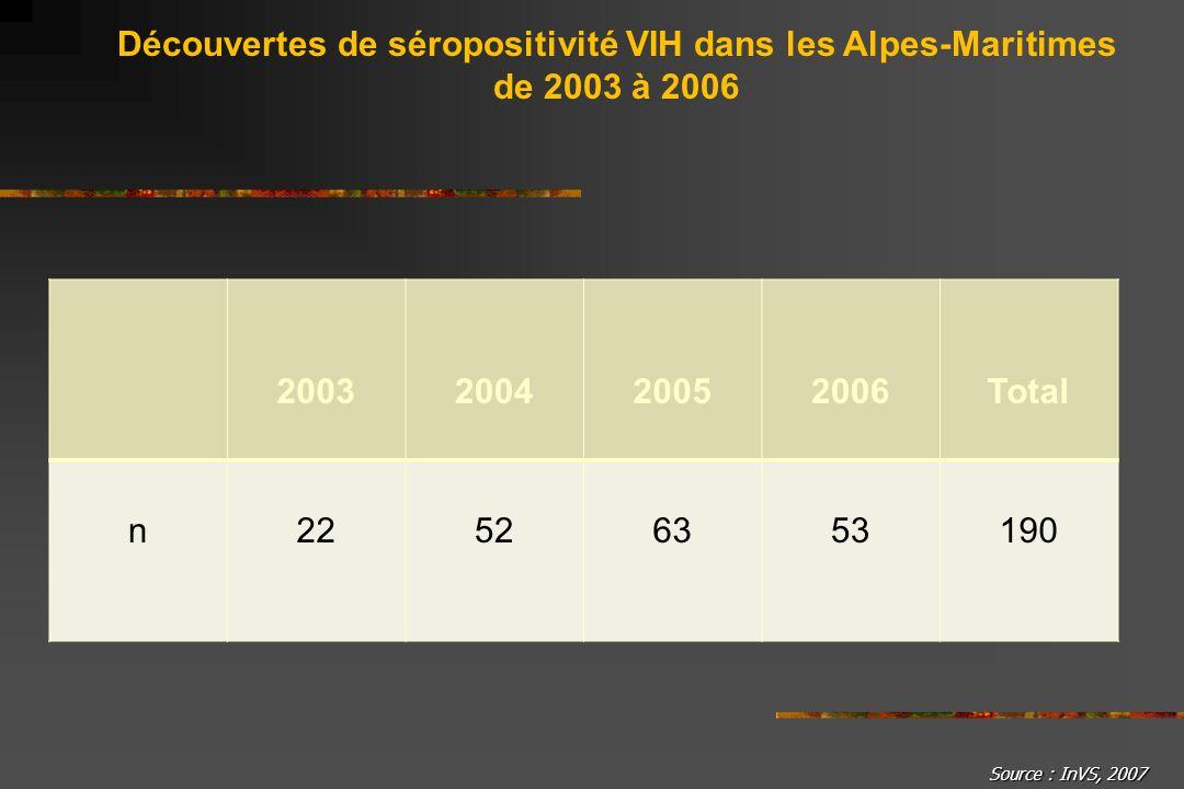 Découvertes de séropositivité VIH dans les Alpes-Maritimes