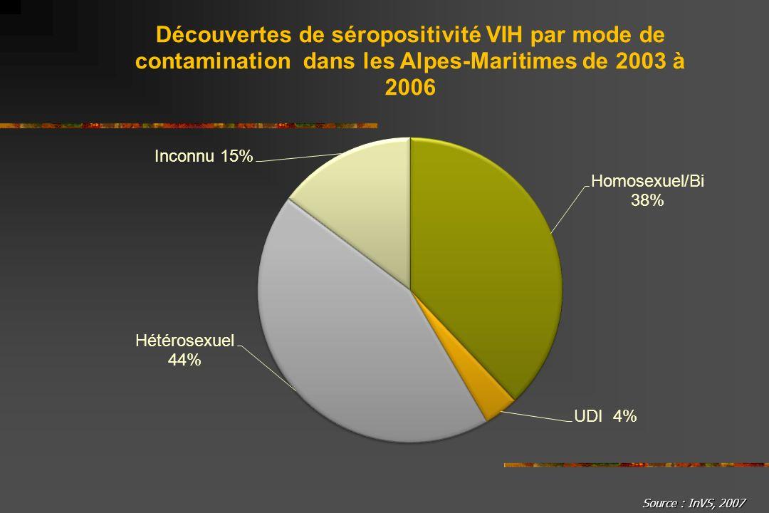 Source : InVS, 2007