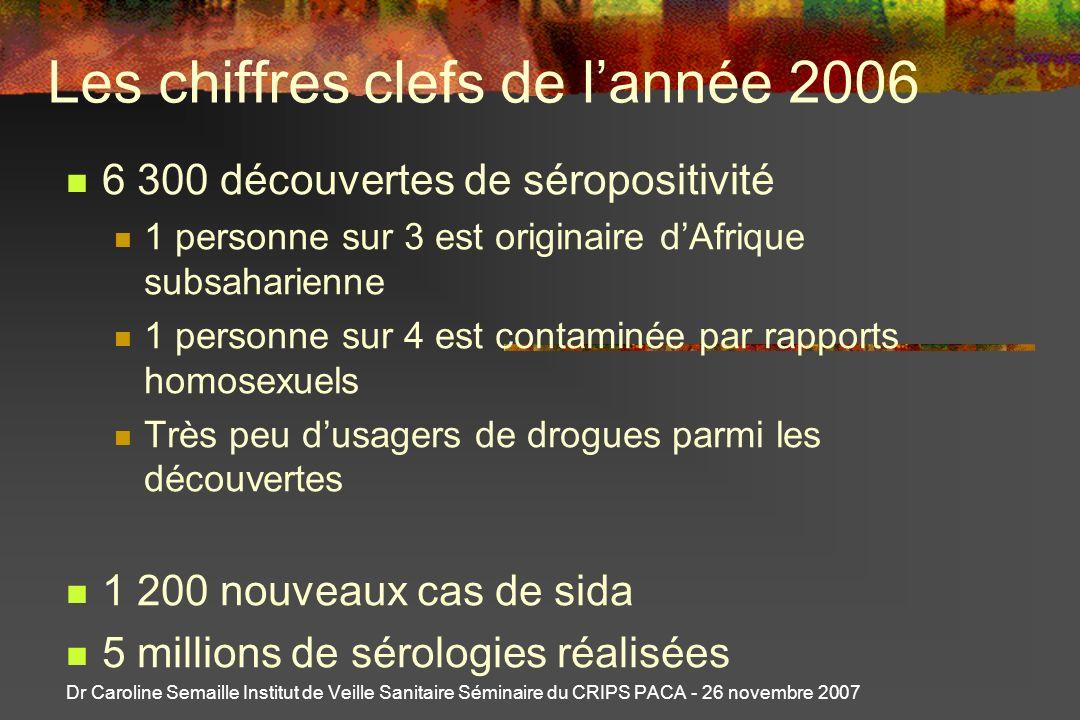 Les chiffres clefs de l'année 2006