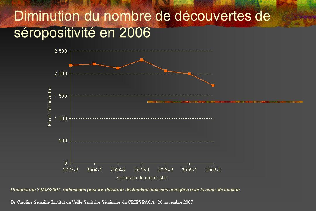 Diminution du nombre de découvertes de séropositivité en 2006
