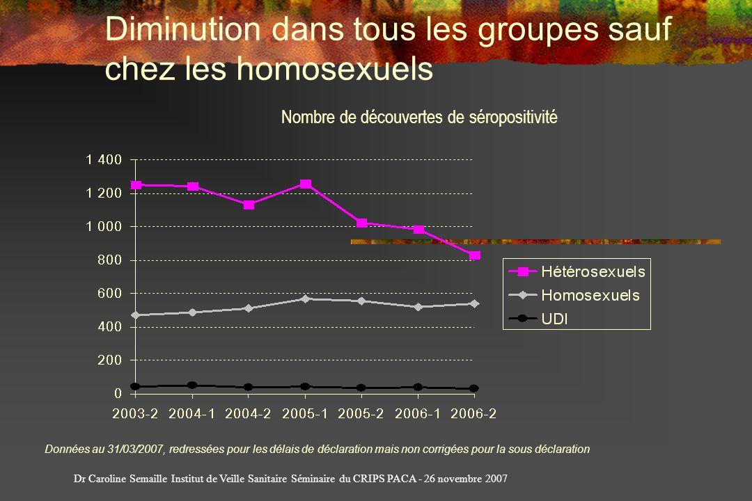 Diminution dans tous les groupes sauf chez les homosexuels