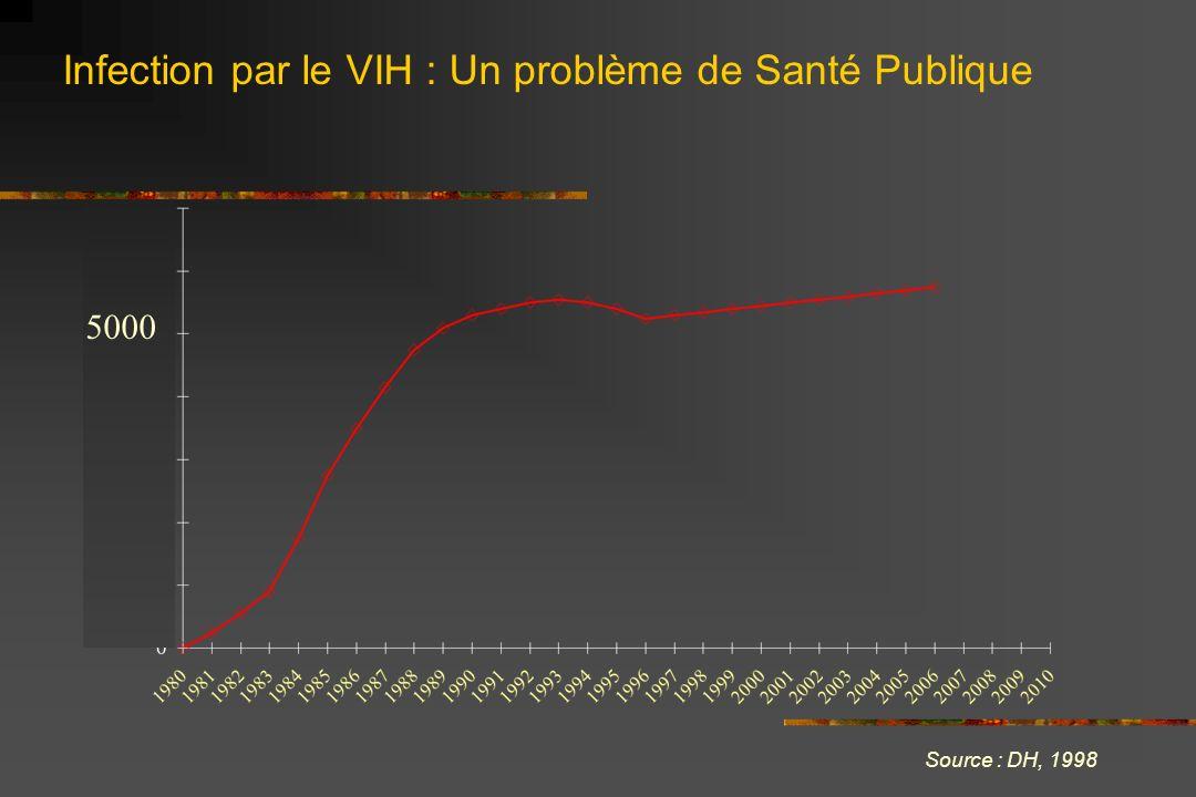 Infection par le VIH : Un problème de Santé Publique