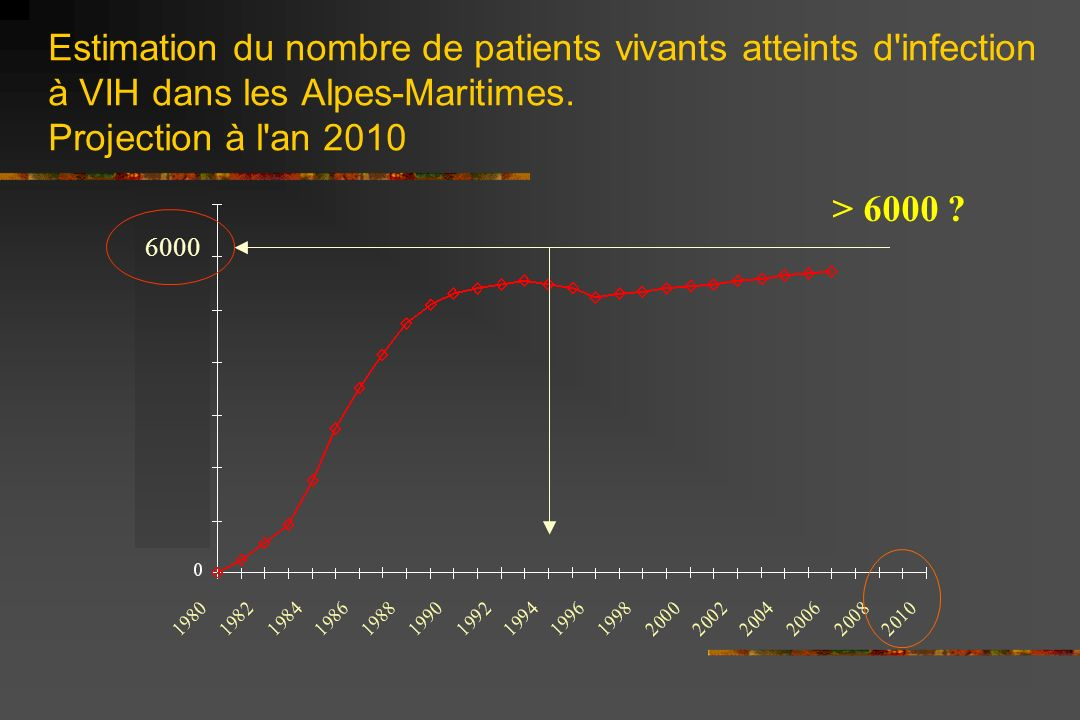 Estimation du nombre de patients vivants atteints d infection à VIH dans les Alpes-Maritimes. Projection à l an 2010