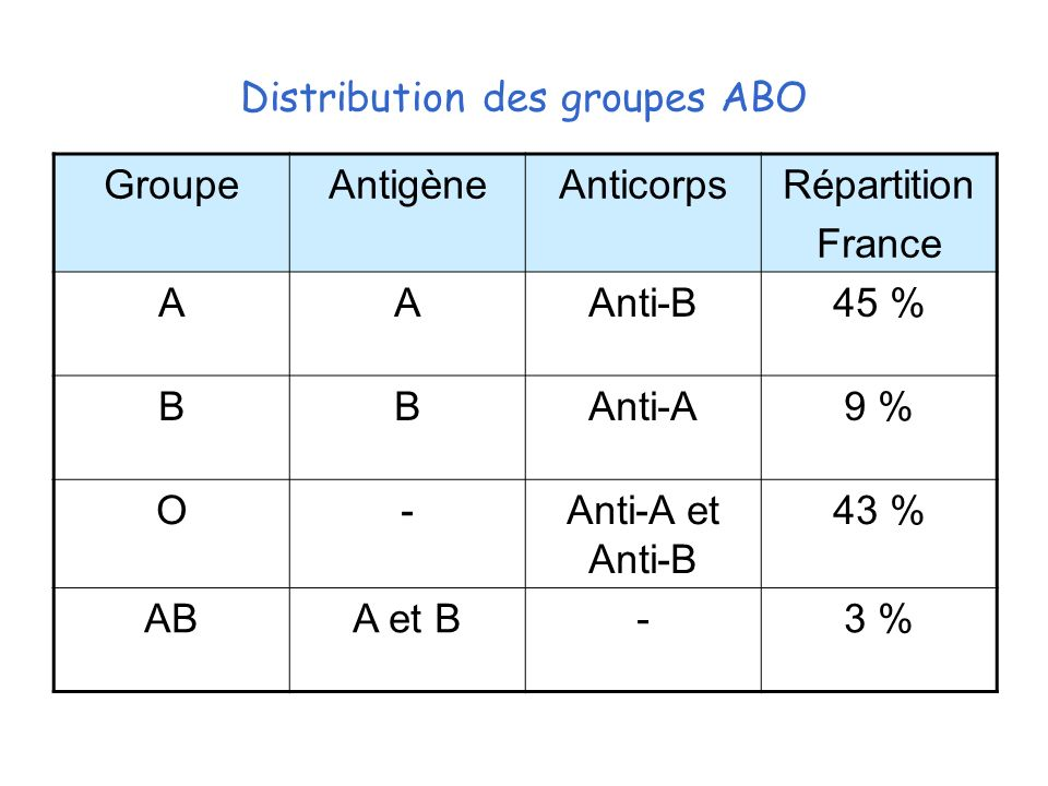 Distribution des groupes ABO