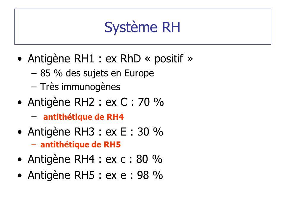 Système RH Antigène RH1 : ex RhD « positif »