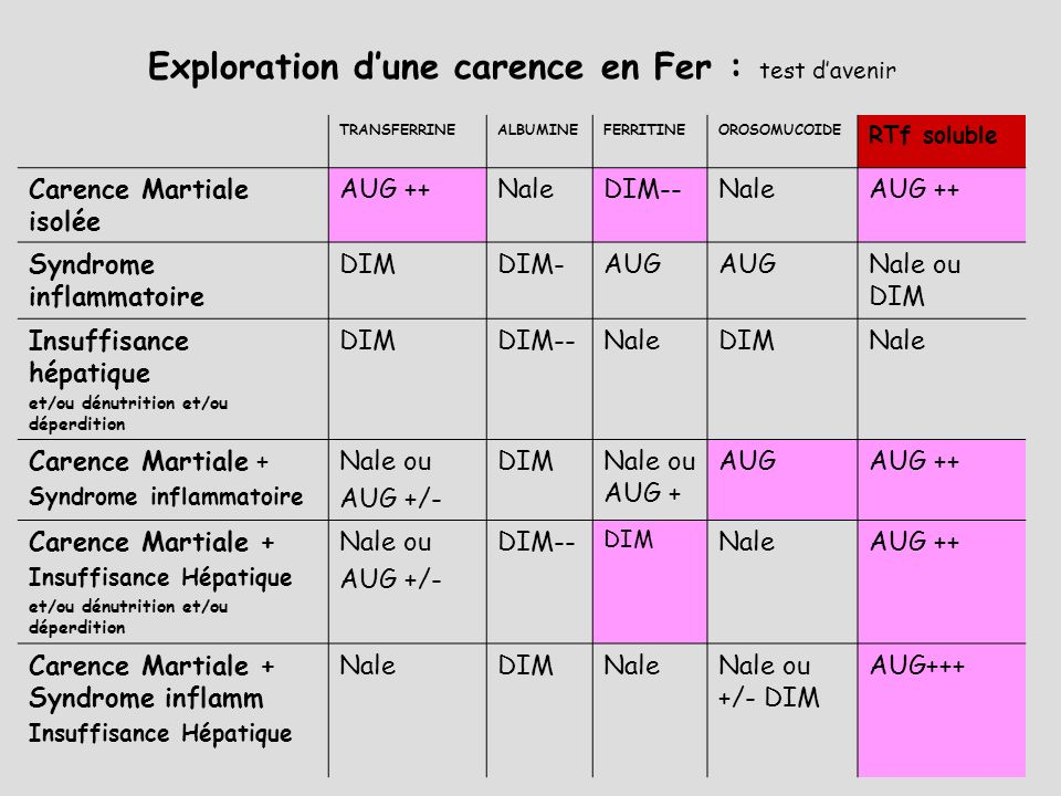 Exploration d'une carence en Fer : test d'avenir