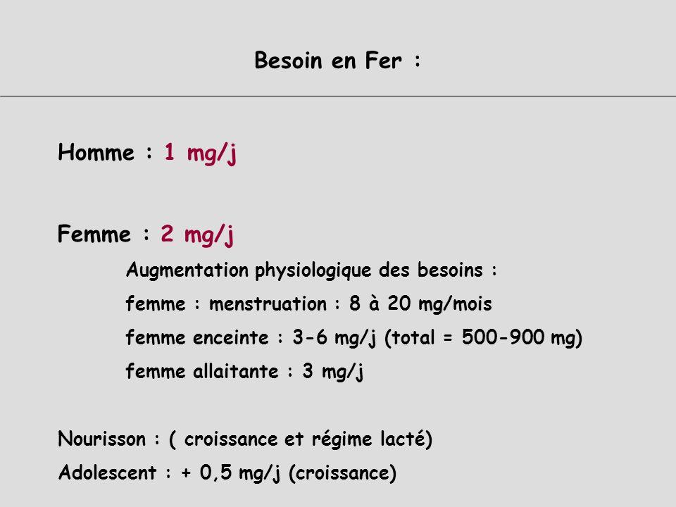 Besoin en Fer : Homme : 1 mg/j Femme : 2 mg/j