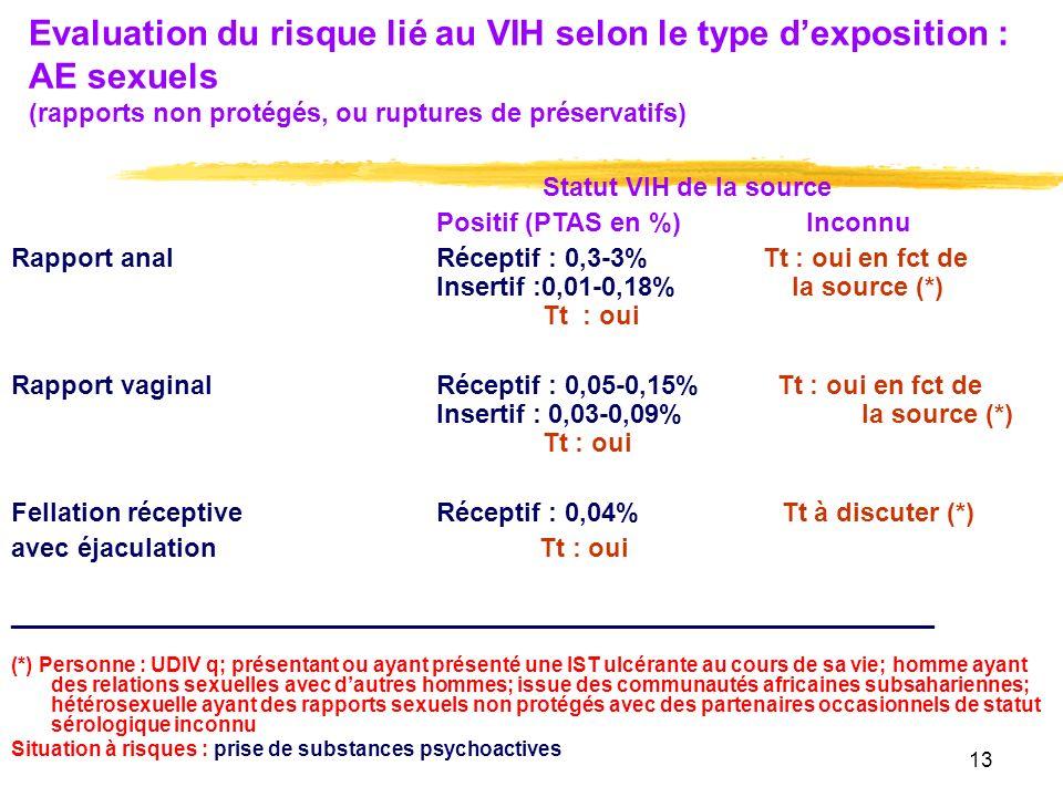 Evaluation du risque lié au VIH selon le type d'exposition : AE sexuels (rapports non protégés, ou ruptures de préservatifs)