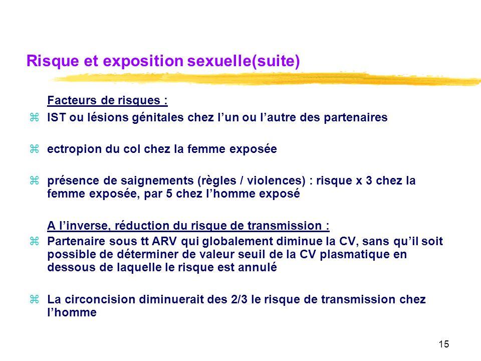 Risque et exposition sexuelle(suite)