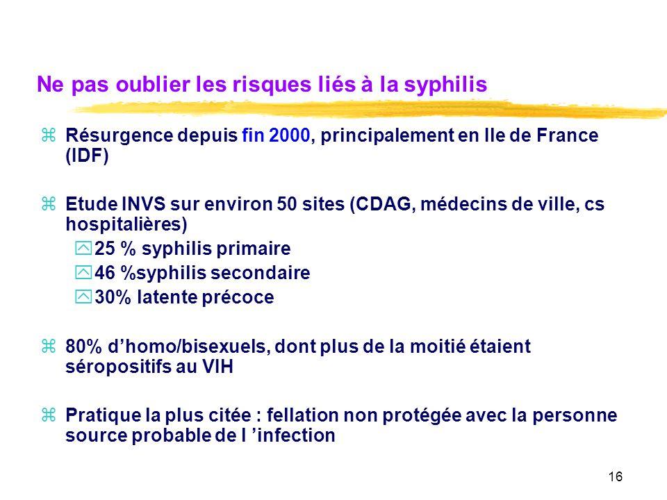 Ne pas oublier les risques liés à la syphilis