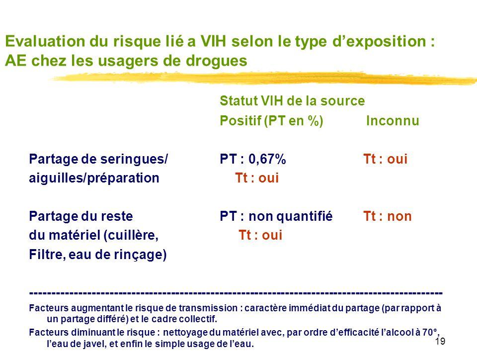 Evaluation du risque lié a VIH selon le type d'exposition : AE chez les usagers de drogues