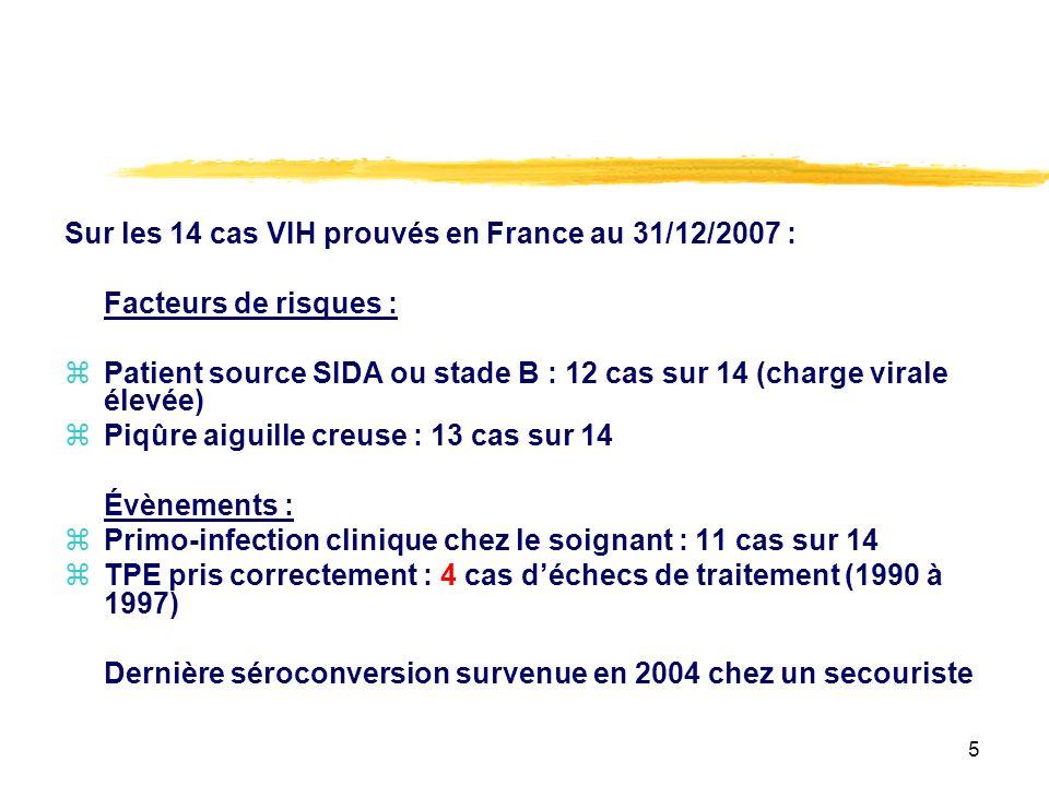 Sur les 14 cas VIH prouvés en France au 31/12/2007 :