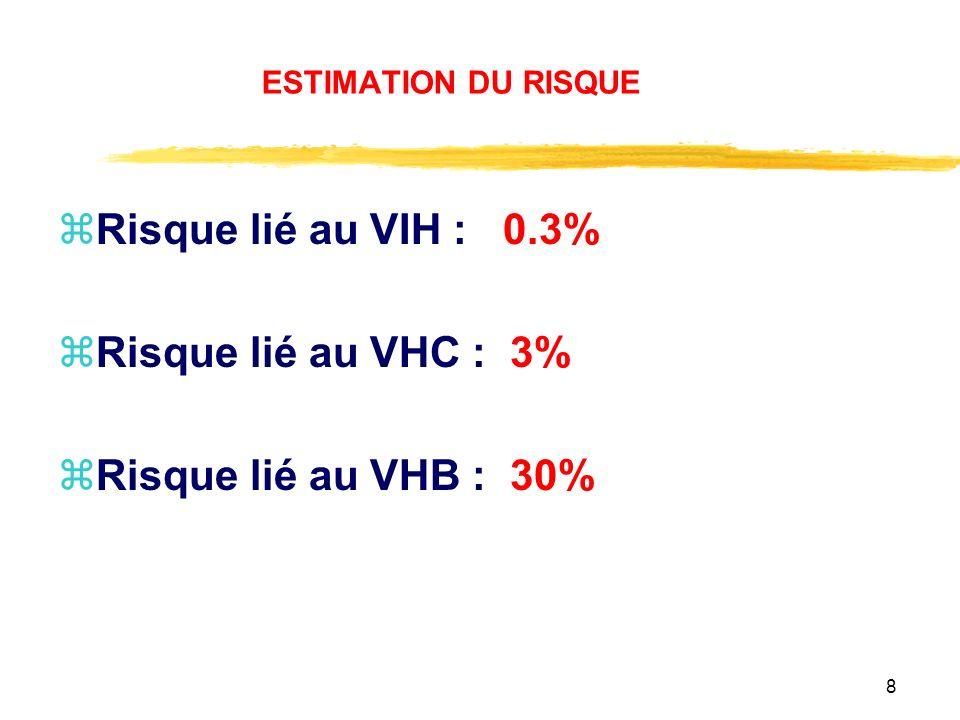Risque lié au VIH : 0.3% Risque lié au VHC : 3%