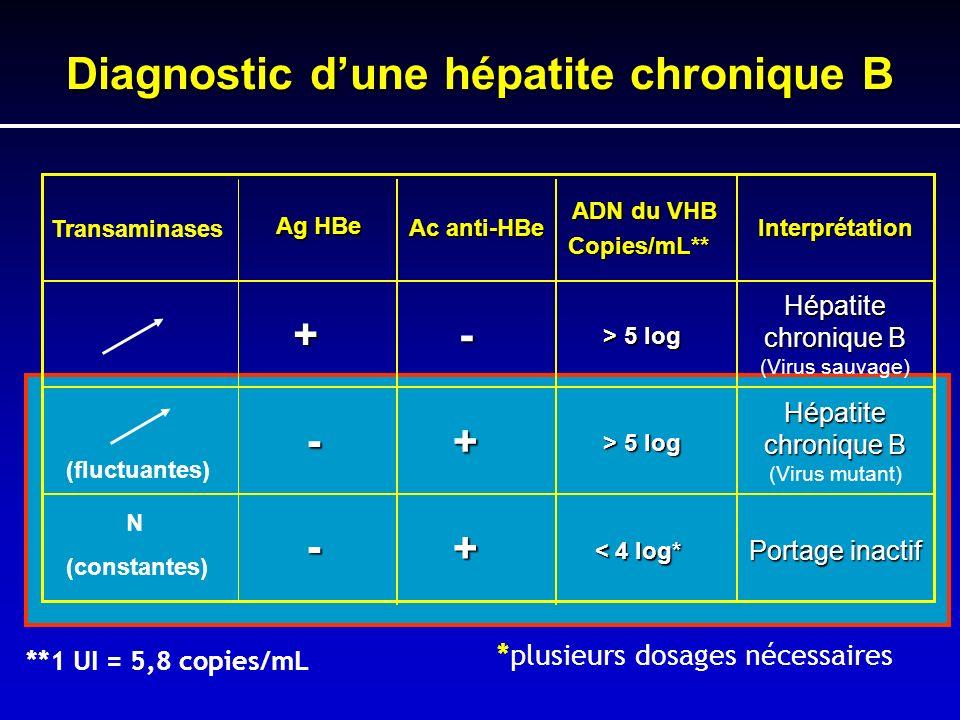 Diagnostic d'une hépatite chronique B