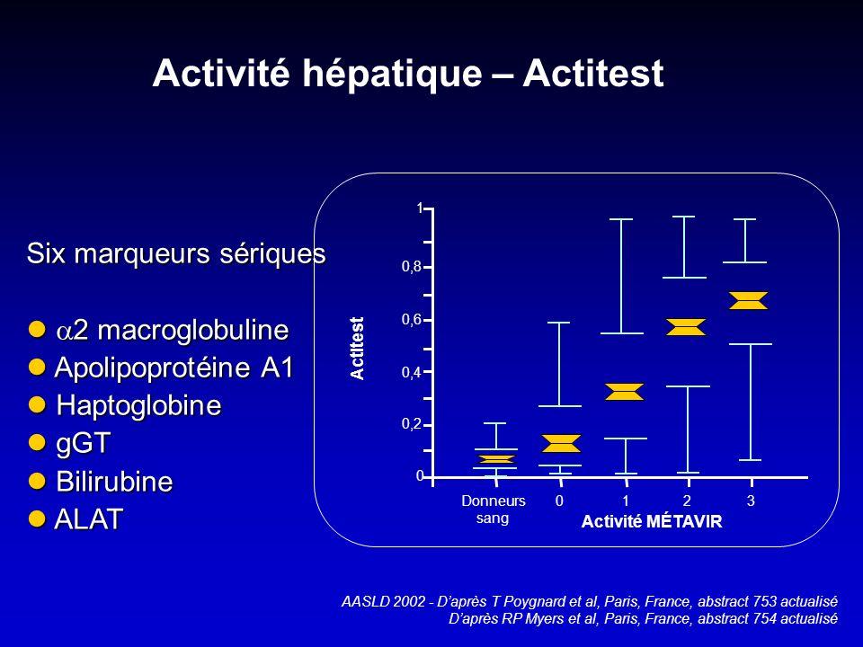 Activité hépatique – Actitest