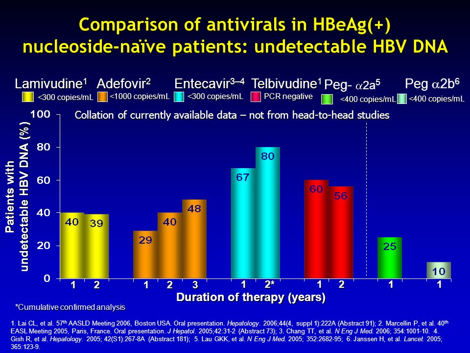Patients with undetectable HBV DNA (%) Duration of therapy (years)