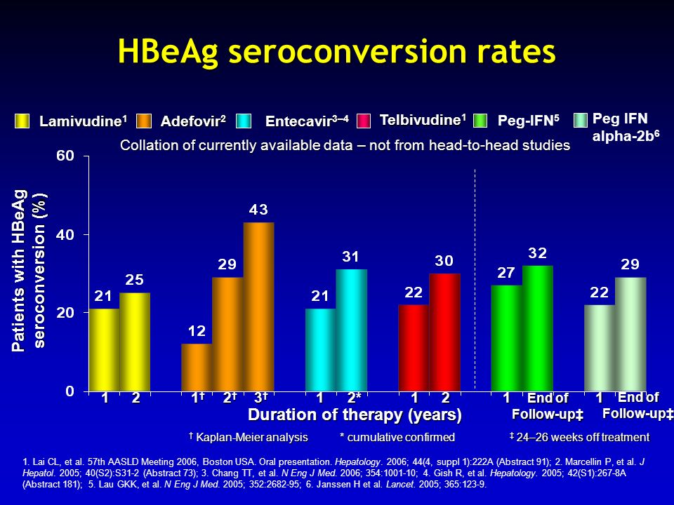 HBeAg seroconversion rates