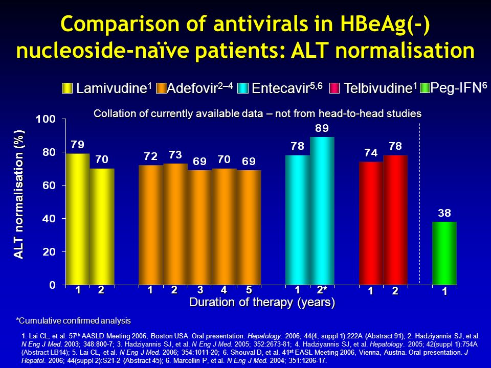 Comparison of antivirals in HBeAg(-) nucleoside-naïve patients: ALT normalisation