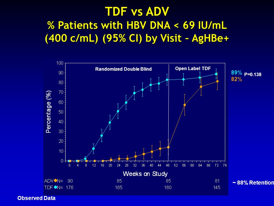 TDF vs ADV % Patients with HBV DNA < 69 IU/mL (400 c/mL) (95% CI) by Visit – AgHBe+
