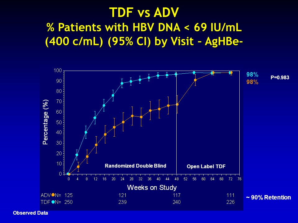 TDF vs ADV % Patients with HBV DNA < 69 IU/mL (400 c/mL) (95% CI) by Visit – AgHBe-