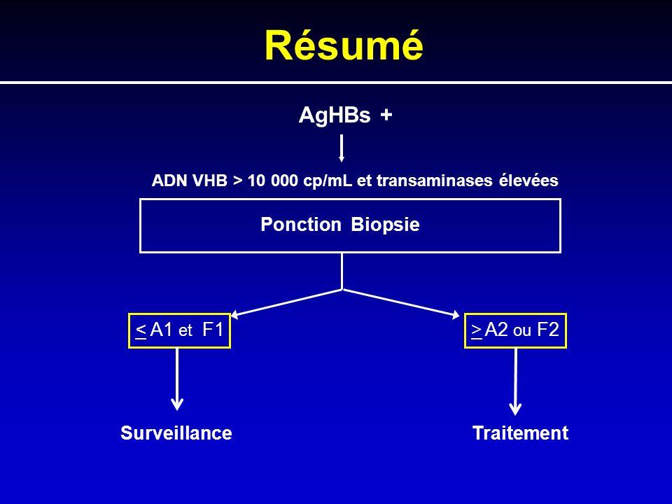 Résumé AgHBs + ADN VHB > 10 000 cp/mL et transaminases élevées
