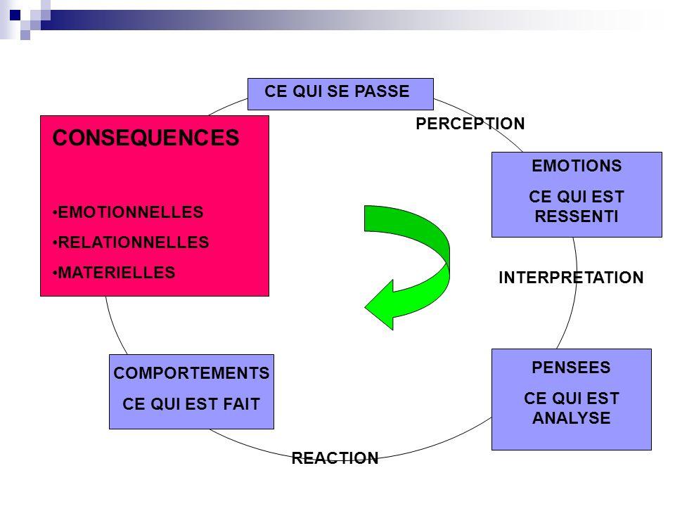 CONSEQUENCES CE QUI SE PASSE CE QUI SE PASSE PERCEPTION EMOTIONNELLES